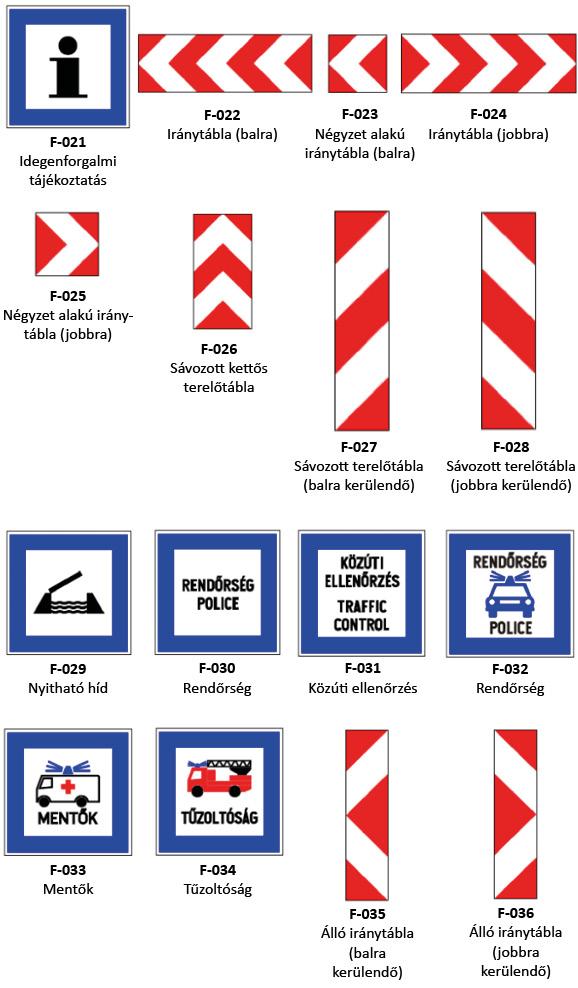 Tájékoztató jelzőtáblák és jelképeik2